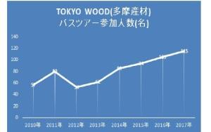 TOKYO WOOD多摩産材バスツアー参加人数