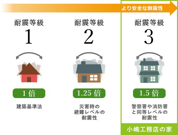 耐震等級最高ランク3の地震に強い家。小嶋工務店の家の優れた耐震性 ...